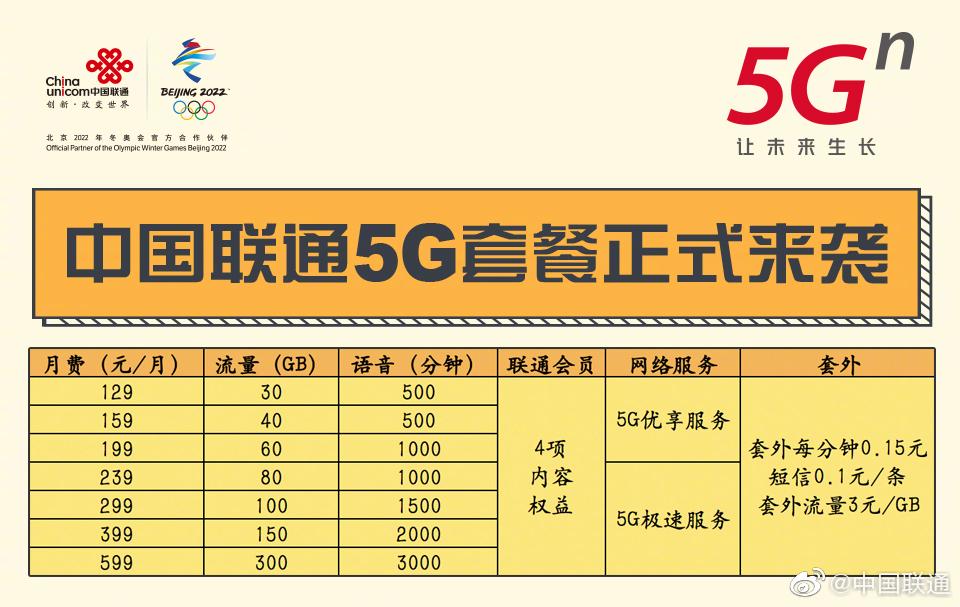 联通首批5G商用城市公布 5G也限速