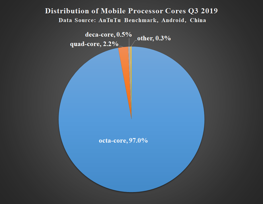 AnTuTu Chinese Mobile Phone User Preferences, Q3 2019