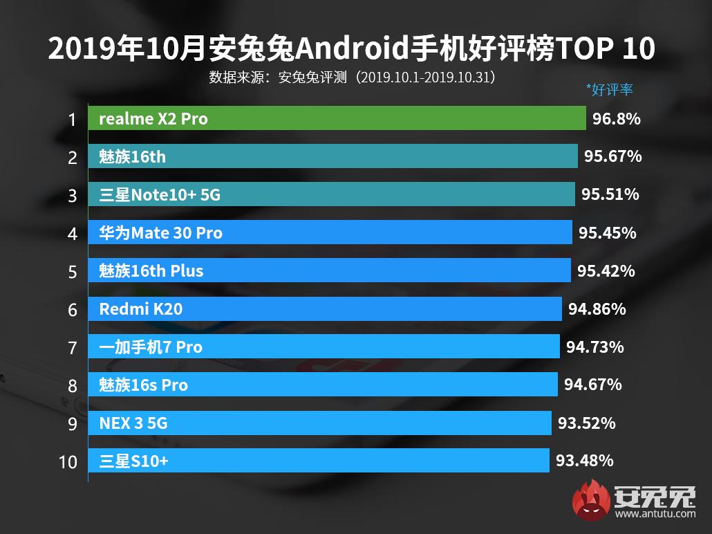 10月Android设备好评榜发布:性价比展露优势