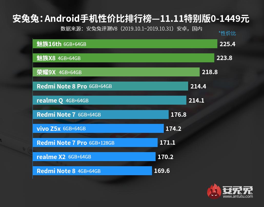 安兔兔发布 Android手机性价比排行榜双11特别版