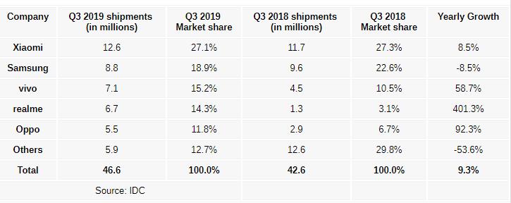中国手机品牌占领印度市场:小米领衔第一