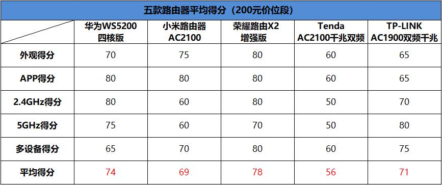五款百元千兆路由器横评:华为/小米/荣耀谁最强?