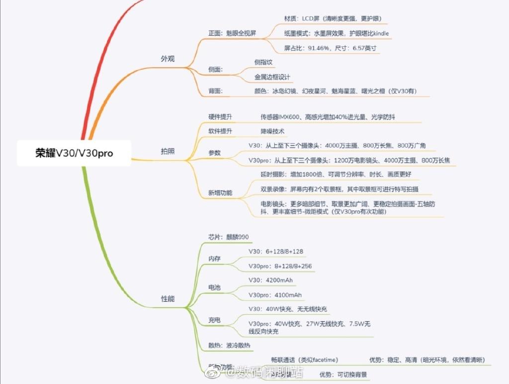 疑似荣耀V30系列详细配置曝光:不输Mate系列!