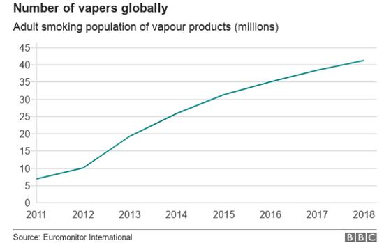 全球打击的电子烟该何去何从?