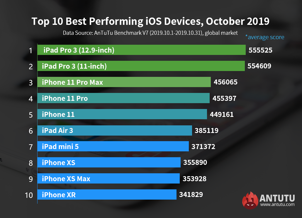 Global Top 10 Best Performing iOS Devices, October 2019