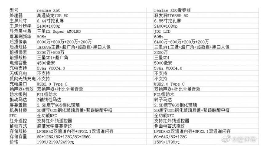 realme X50获认证 骁龙735/双挖孔屏