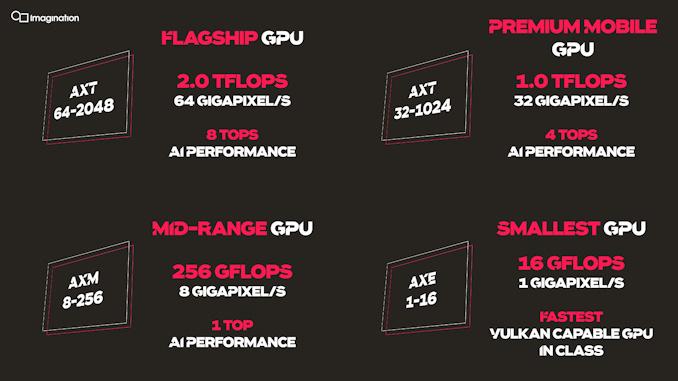 Imagination全新GPU发布:史上最强