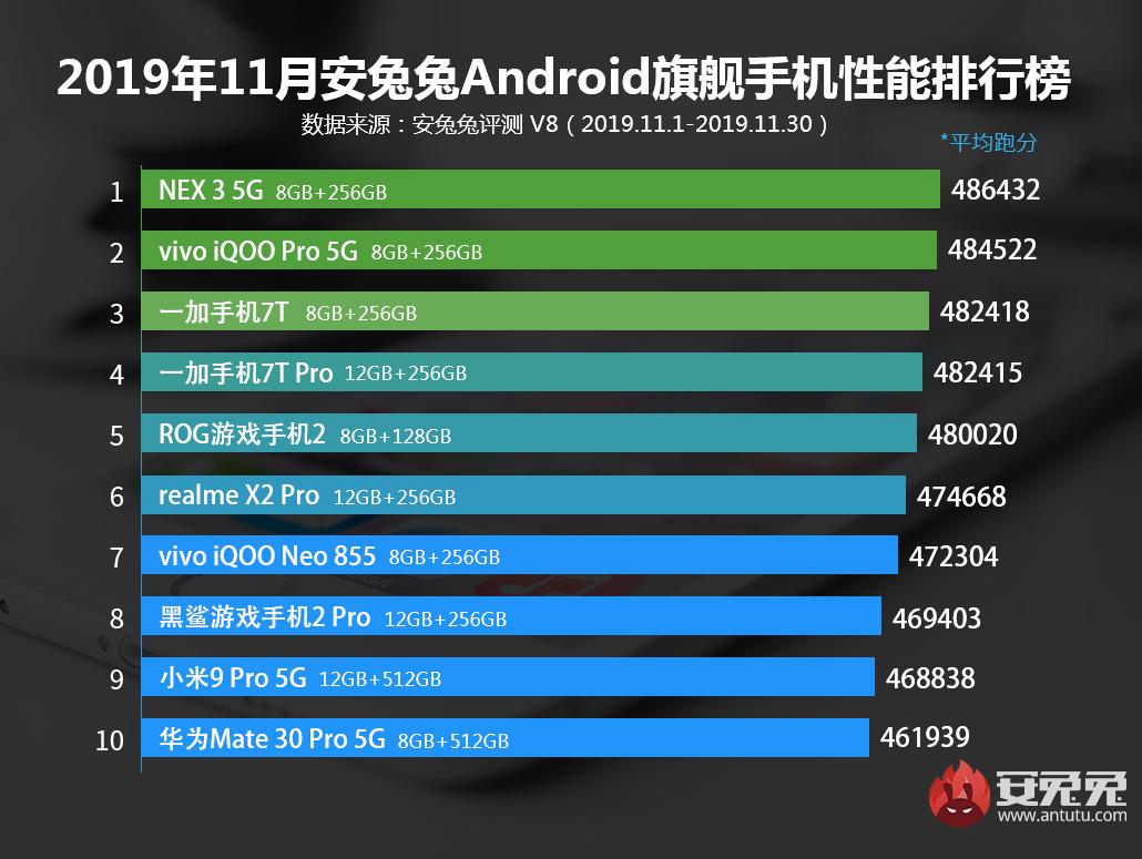 安兔兔发布:2019年11月Android手机性能榜