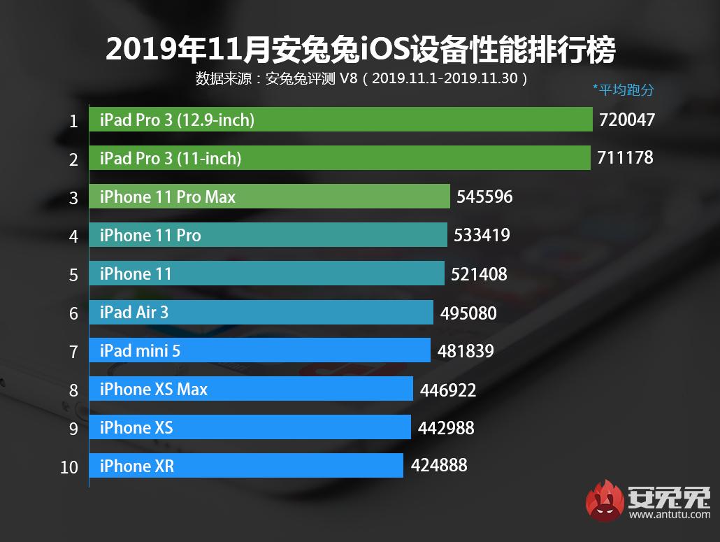 11月iOS设备性能榜发布:第一果然还是它