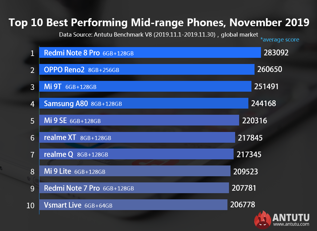 Global Top 10 Best Performing Flagship Phones and Mid-range Phones for November