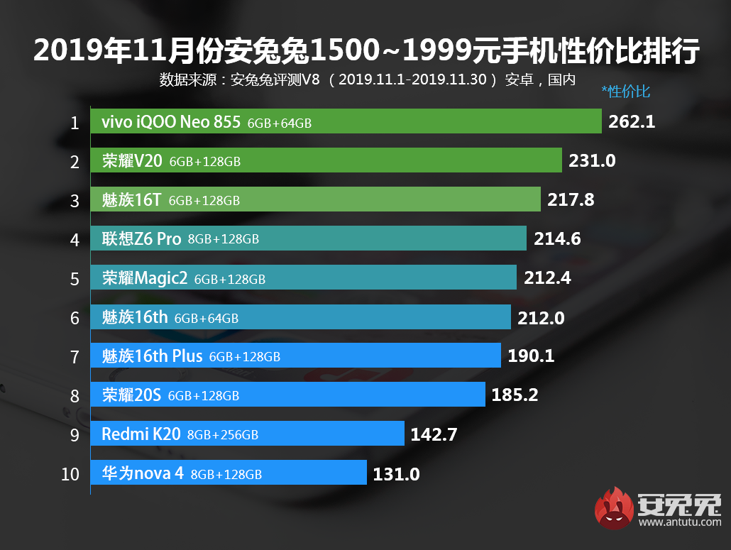 安兔兔發布:2019年11月Android手機性價比排行榜