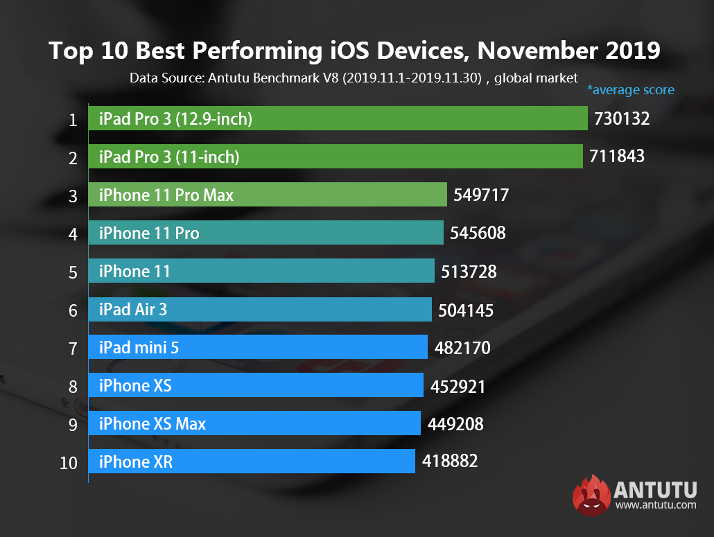 Global Top 10 Best Performing iOS Devices for November