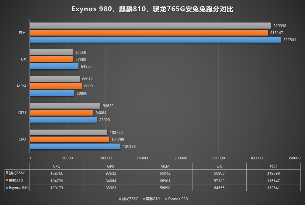 Exynos 980/麒麟810/骁龙765G安兔兔跑分对比