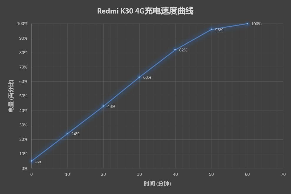 1599元还有谁?Redmi K30评测:红米年度封神之作