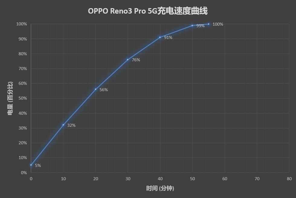 OPPO Reno3 Pro评测