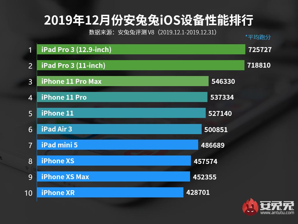 12月iOS设备性能榜发布:A12X霸主地位难以撼动