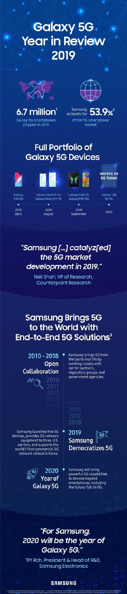 官方数据 三星拿下全球5G手机半壁江山