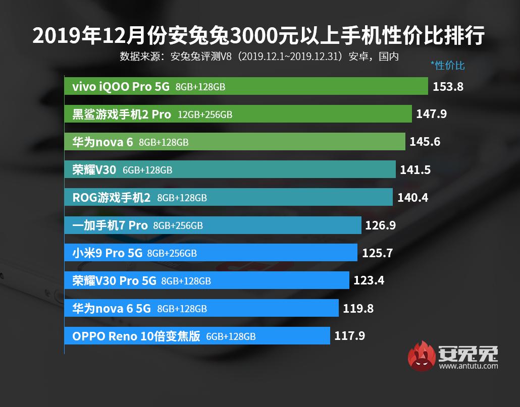 大发极速6合计划发布:2019年12月Android手机性价比榜