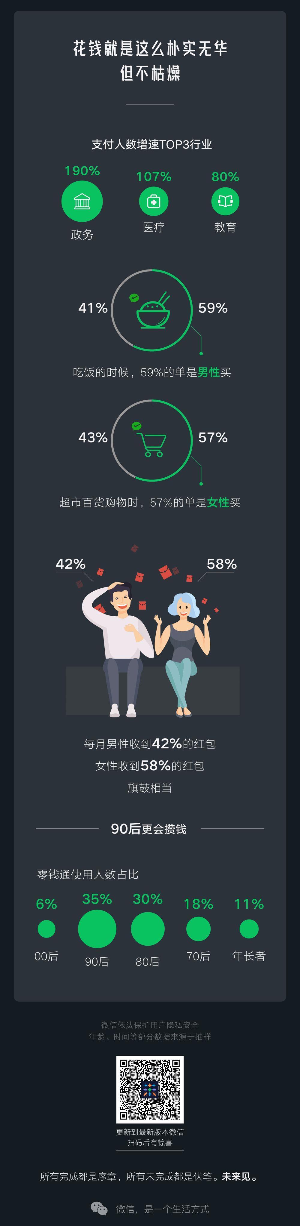 2019微信数据报告:最爱用的表情是它 人均每天走6932步
