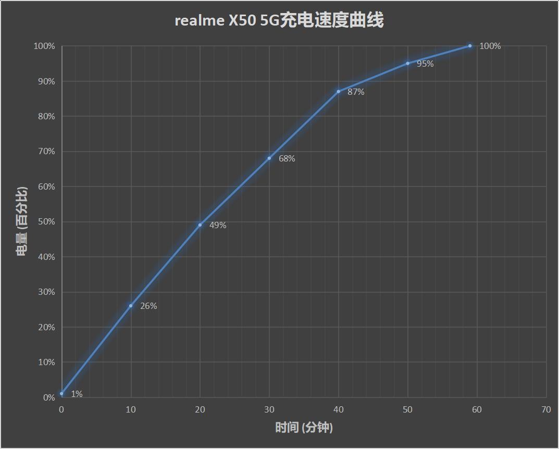 realme X50評測:高刷新率、高網速、高性價比