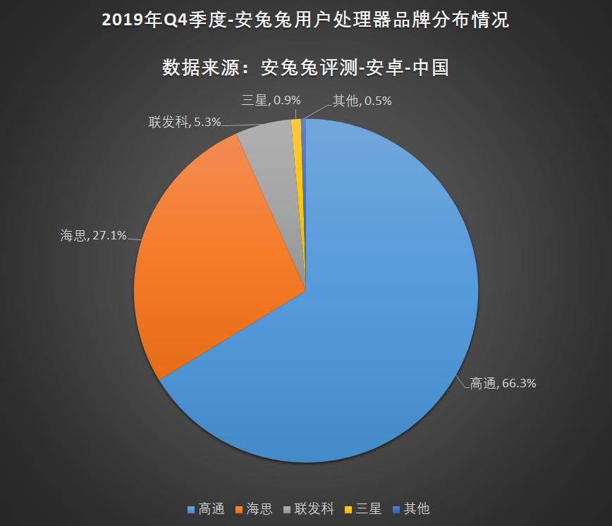 安兔兔发布:2019年第四季度用户偏好榜