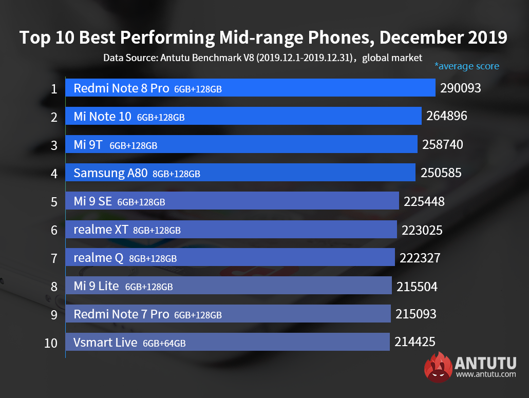 Global Top 10 Best Performing Flagship Phones and Mid-range Phones,December 2019