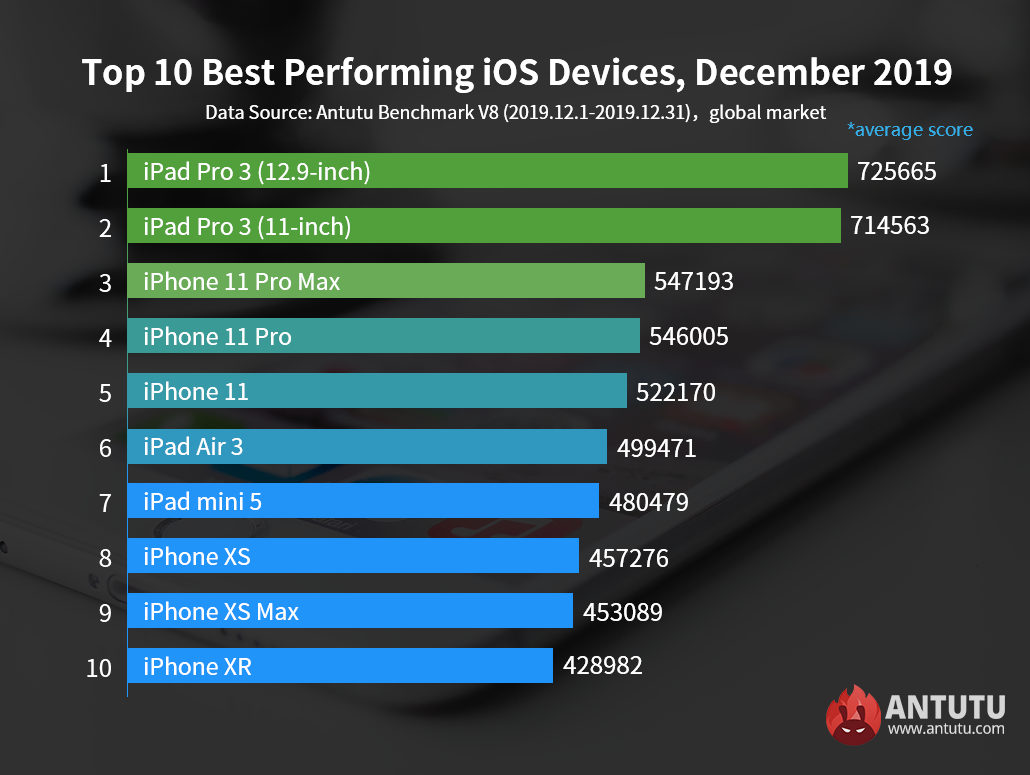 Global Top 10 Best Performing iOS Devices, December 2019