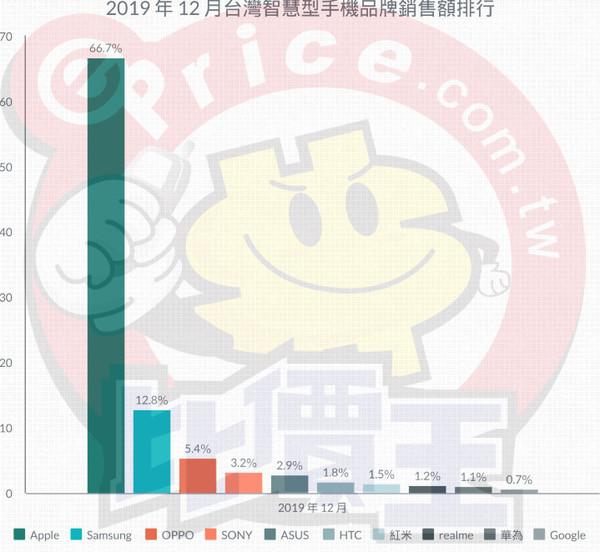 中国台湾销量最高的手机品牌是谁?