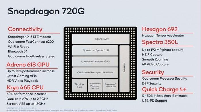 小米首发!骁龙720G发布:1.92亿像素+120Hz刷新率