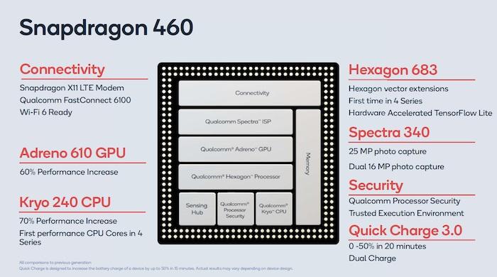 高通驍龍662/460發布:性能大幅度提升!