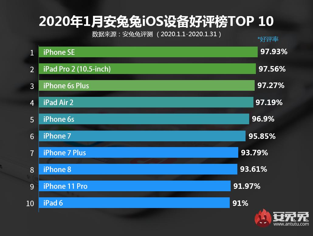 1月iOS設備好評榜發布:iPhone SE2還要等多久?