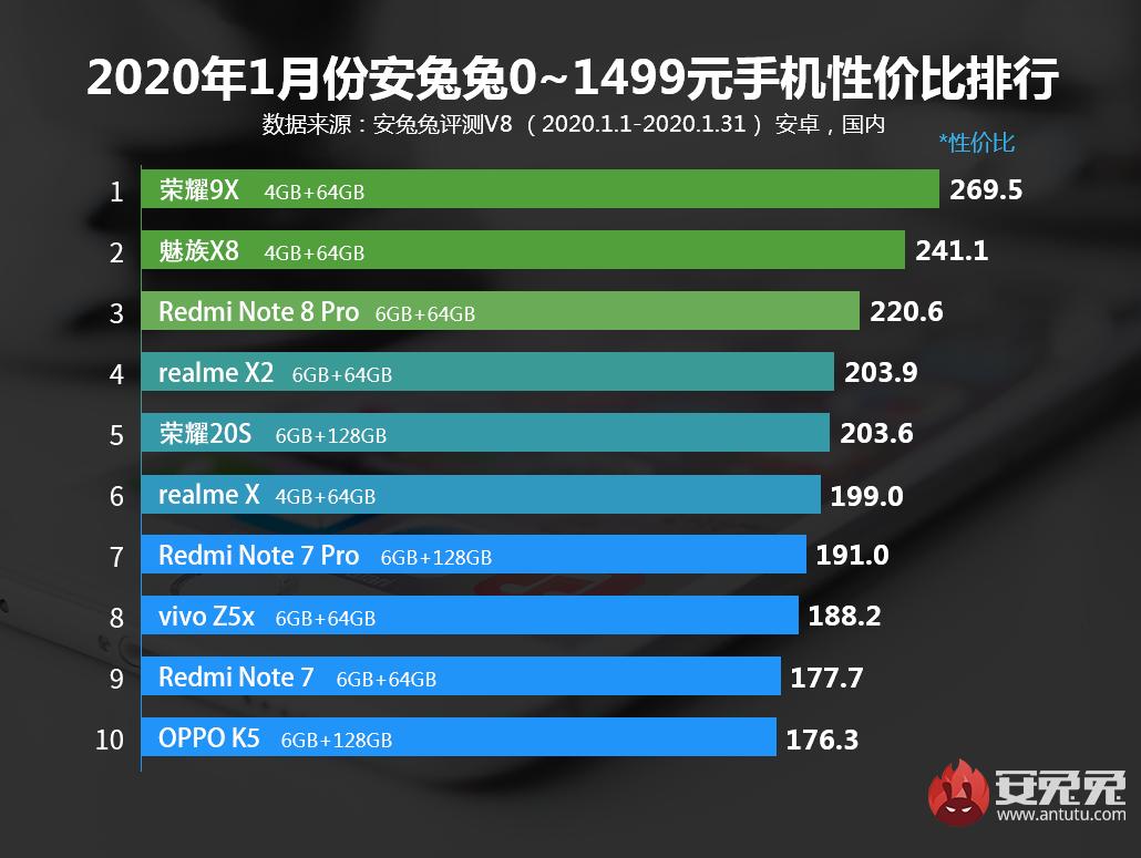 安兔兔发布:2019年1月Android手机性价比榜