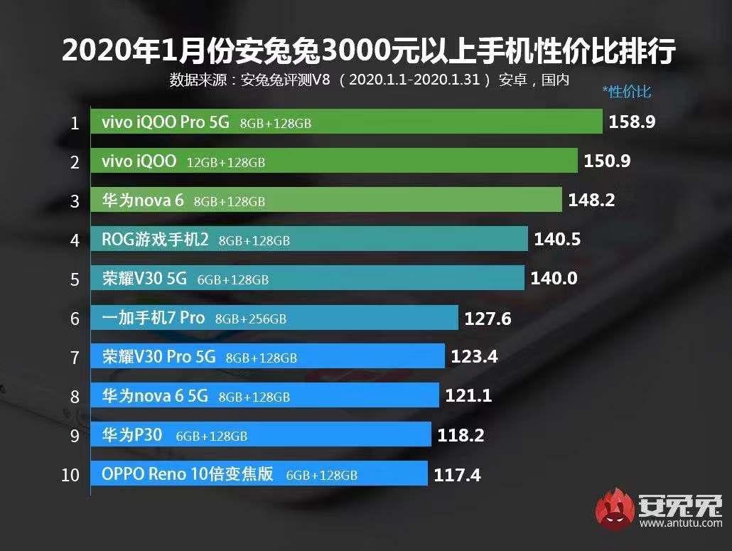 龙虎大战做庄发布:2019年1月Android手机性价比榜
