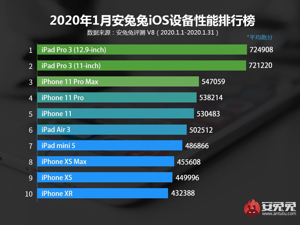 1月iOS设备性能榜:A12X无所畏惧