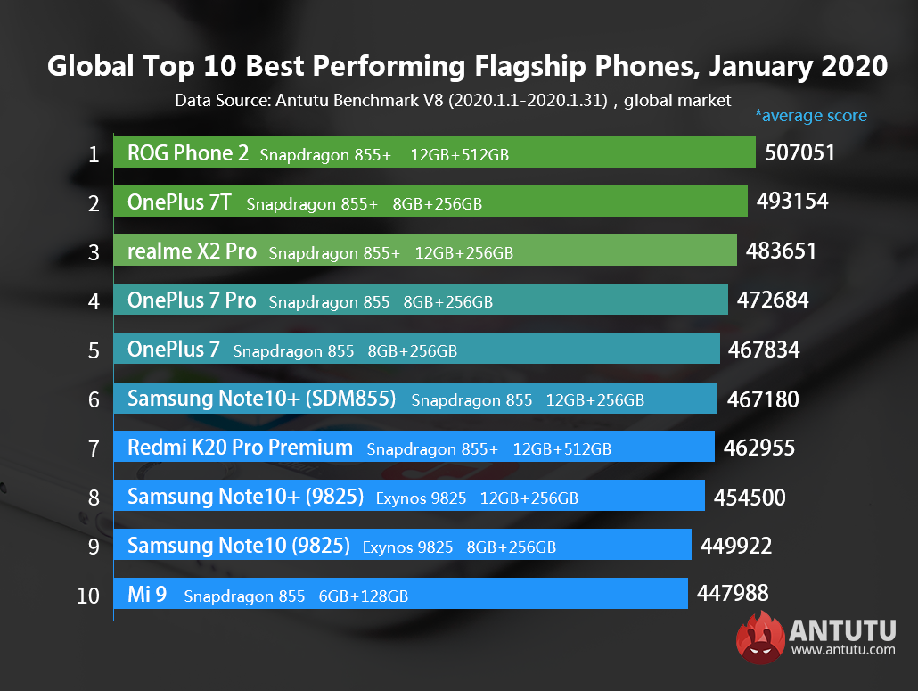 Global Top 10 Best Performing Flagship Phones and Mid-range Phones, January 2020
