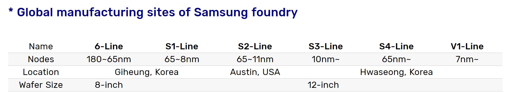三星最先進EUV產線投用:可量產3nm芯片
