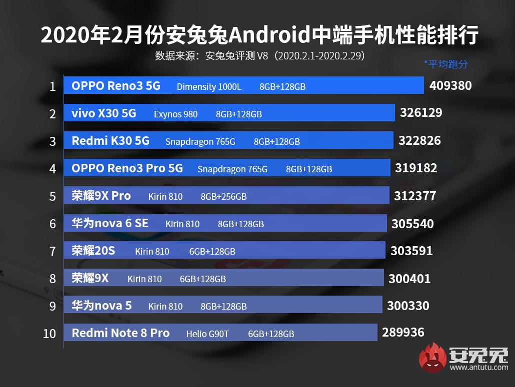 2月安兔兔Android手机性能榜:骁龙865大显神威