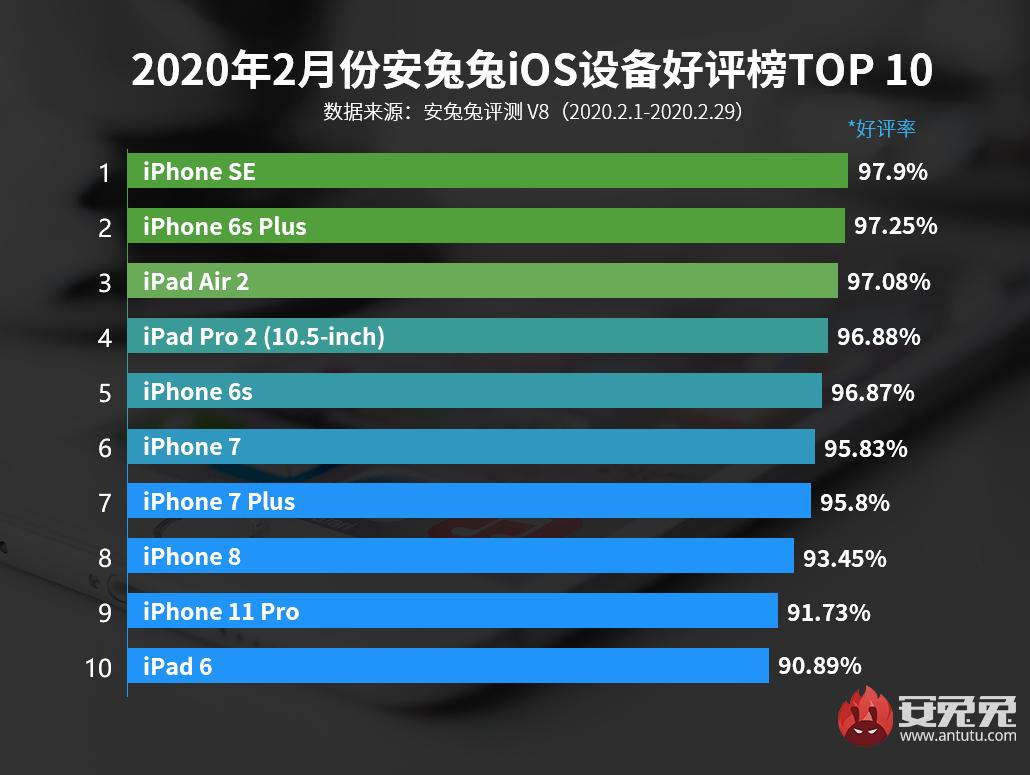 2月iOS设备好评榜发布:新iPhone发布就在本月