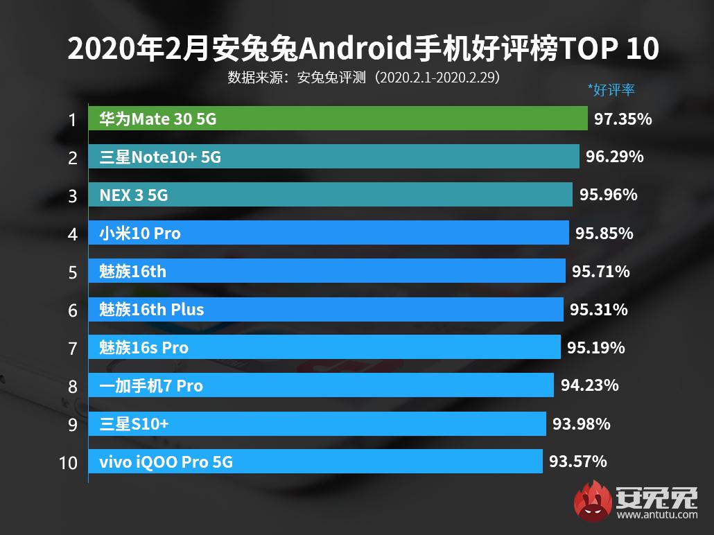 2月Android手機好評榜:5G手機將成主流