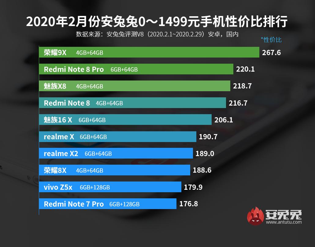 彩神app大发快3—彩神8app大发快3发布:2月Android手机性价比榜