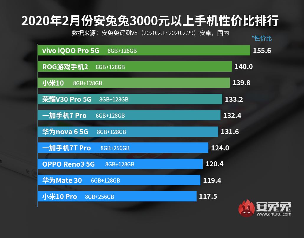 安兔兔發布:2月Android手機性價比榜