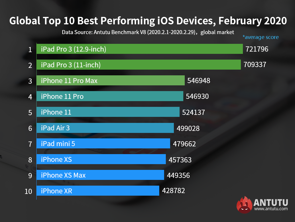 Global Top 10 Best Performing iOS Devices, February 2020