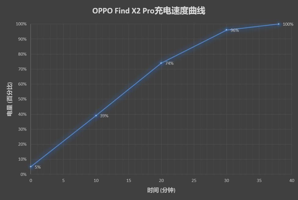OPPO Find X2 Pro评测:国产最强三摄、坐稳顶级旗舰