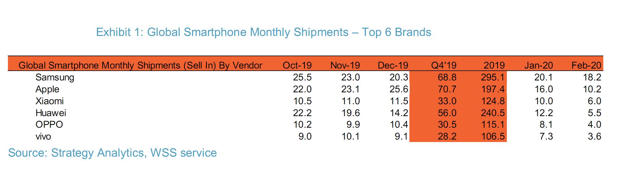 二月全球手机销量暴跌 小米重回前三
