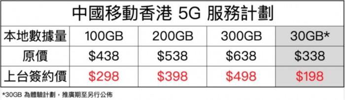 香港5G套餐下月商用 移动价格最低