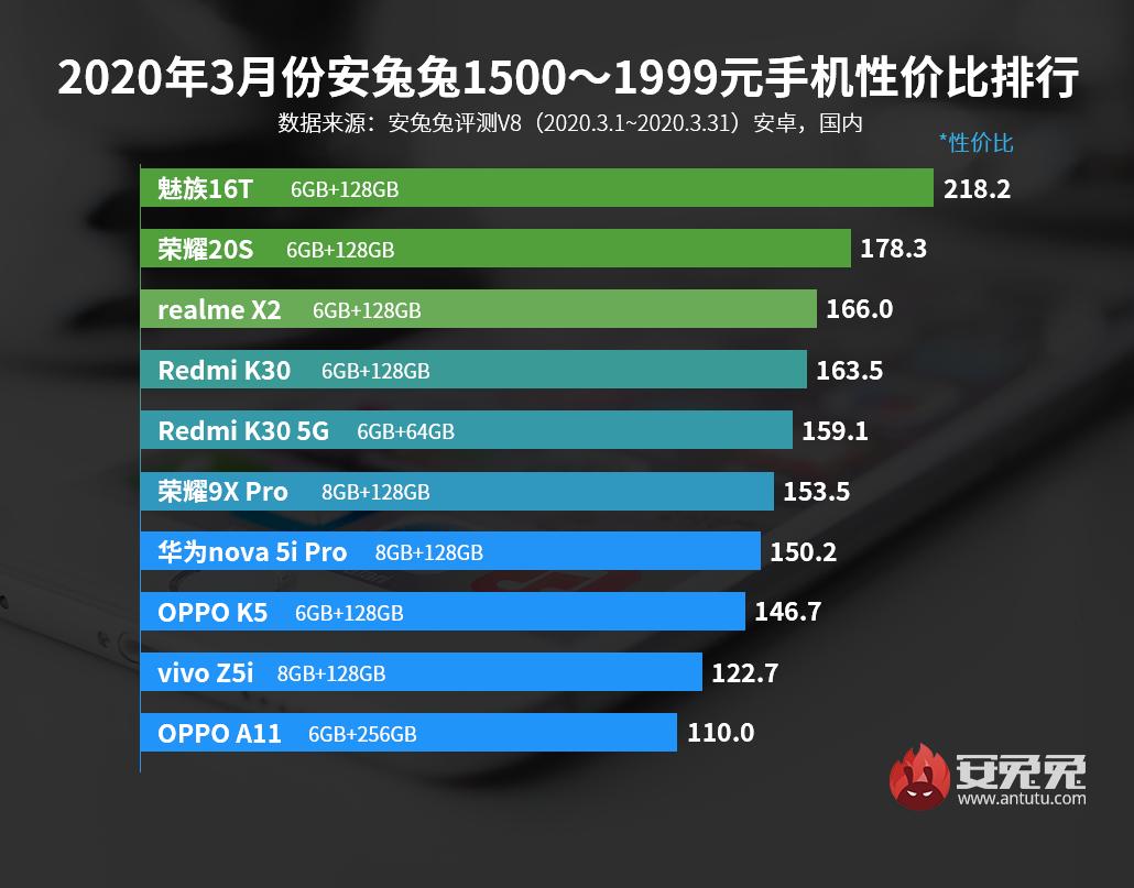 3月Android手机性价比榜:新增5G手机排行