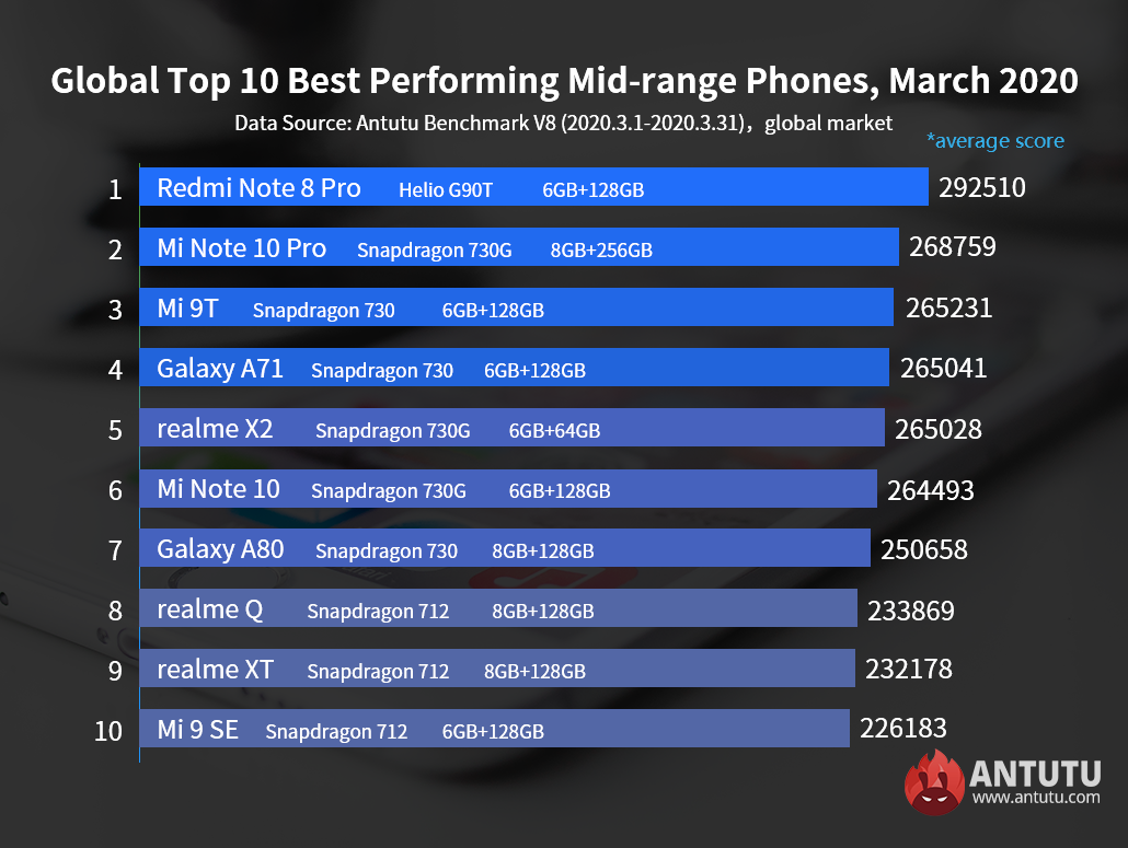 Global Top 10 Best Performing Flagship Phones and Mid-range Phones, March 2020
