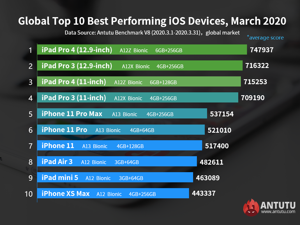 Best Performing iOS Devices in March: the Most Powerful Mobile SoC Has Come