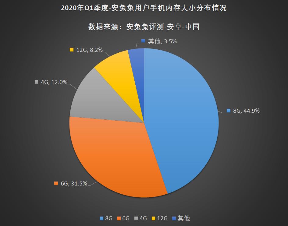 安兔兔发布:2020年第一季度用户偏好榜