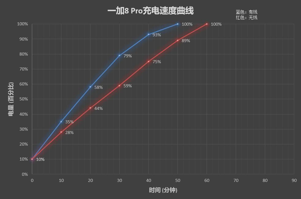 一加8 Pro评测:趋于安卓机皇 但仍有一步之遥